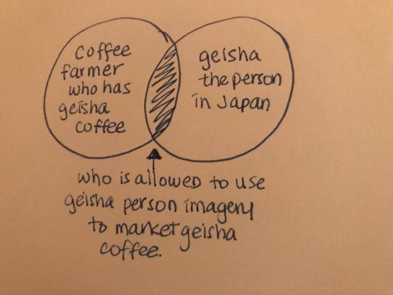 Navn:  geishacoffeediagram-1040x780.jpg Visninger: 80 Størrelse:  35,8 KB